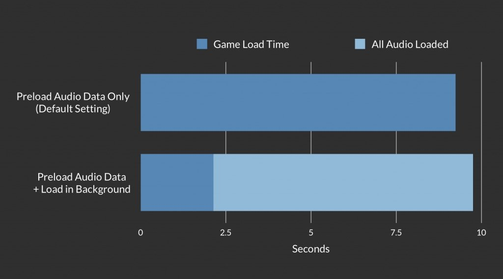 Difference in load time when using Load in Background in Unity