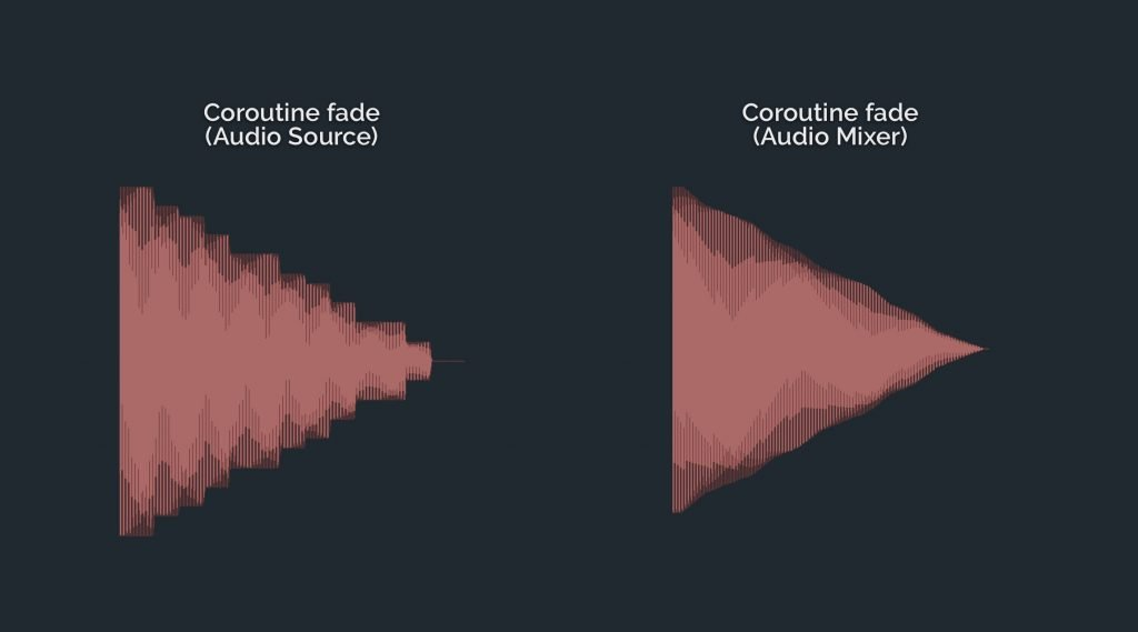 Audio Fade Waveform Examples