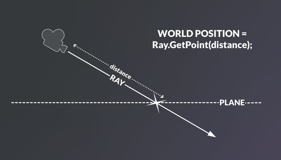 Mouse Position in World Space using a Plane