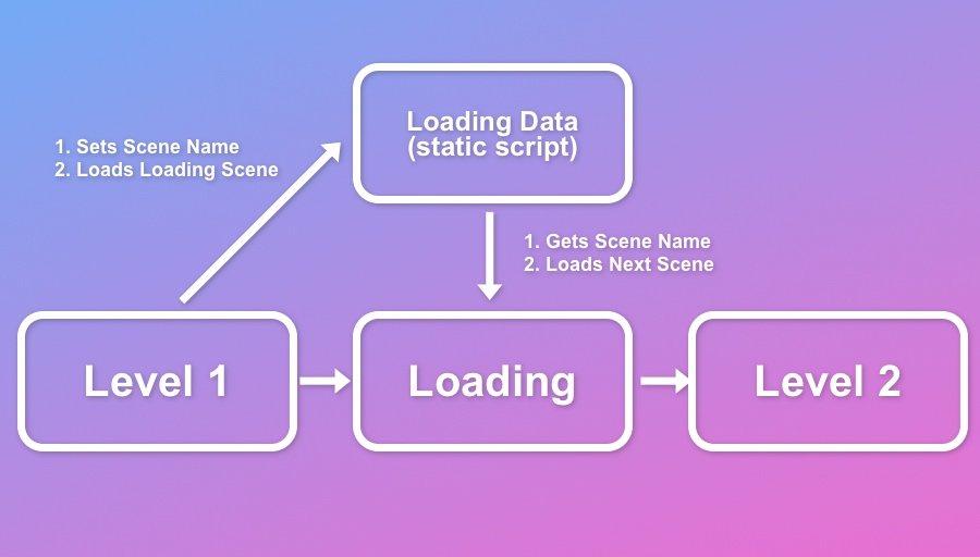 How to pass data between Scenes Unity