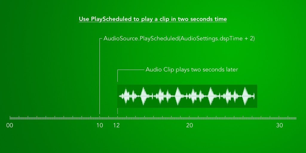 Diagram: How to play Audio with a 2 second delay in Unity using Playscheduled