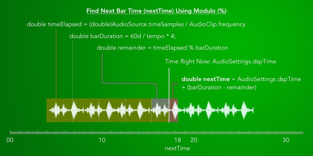 Beat matching audio to music in Unity using Modulo