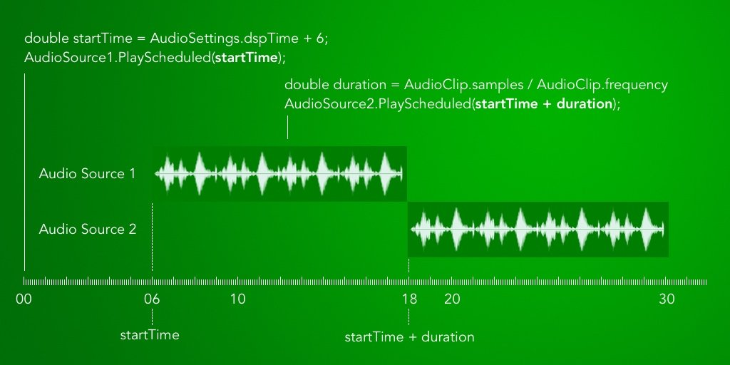 Diagram showing how to queue Audio Clips back to back in Unity