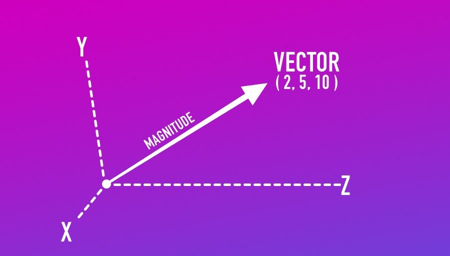 A Vector in Unity