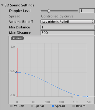 Audio Source Spread Roll Off Curve