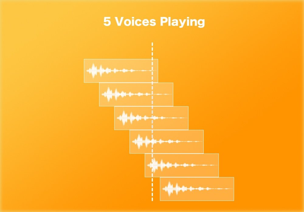 Unity - Play One Shot Voice Counts visualisation